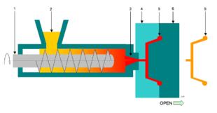 processio iniezione plastica nella pressa